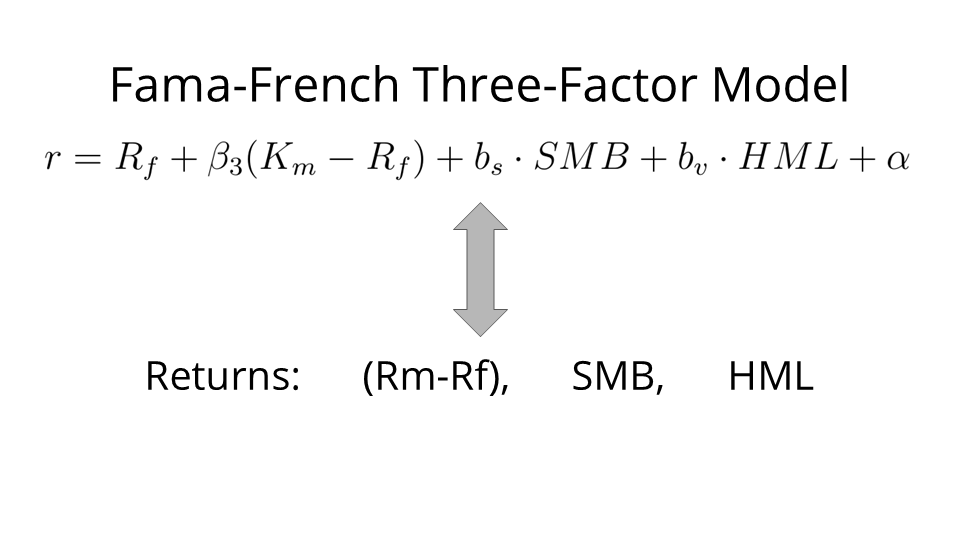 fama french model Fama and french three factor model : read the definition of fama and french three factor model and 8,000+ other financial and investing terms in the nasdaqcom financial glossary.